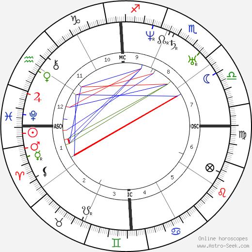 James M. Gully день рождения гороскоп, James M. Gully Натальная карта онлайн