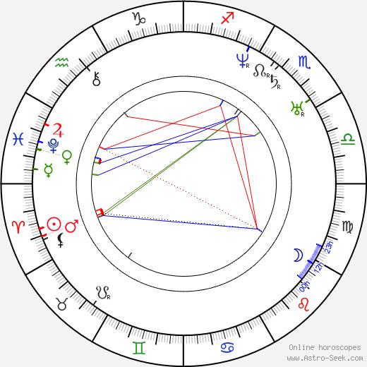 František Matouš Klácel birth chart, František Matouš Klácel astro natal horoscope, astrology