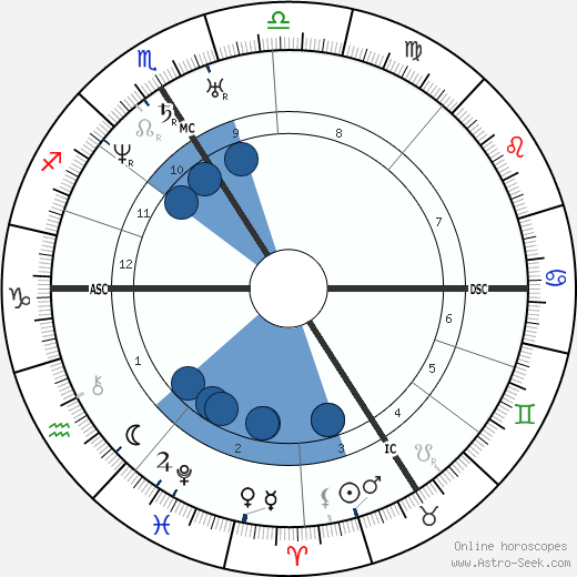Napoléon III wikipedia, horoscope, astrology, instagram