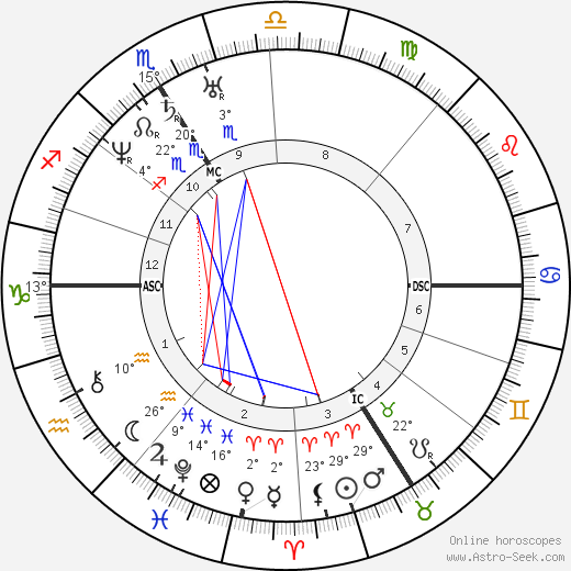 Napoléon III birth chart, biography, wikipedia 2020, 2021