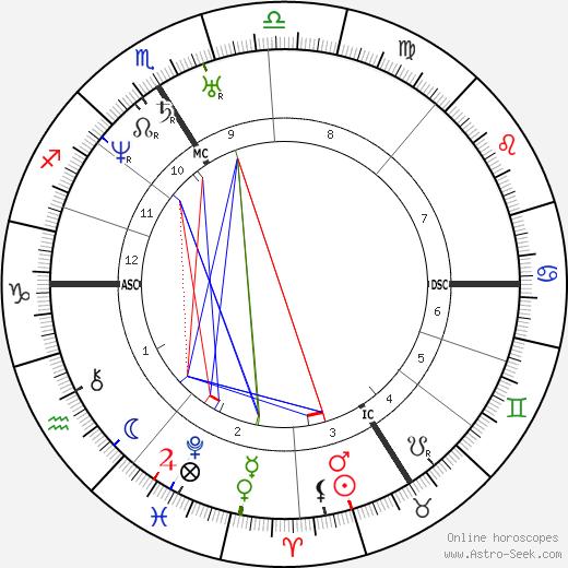 Napoléon III birth chart, Napoléon III astro natal horoscope, astrology