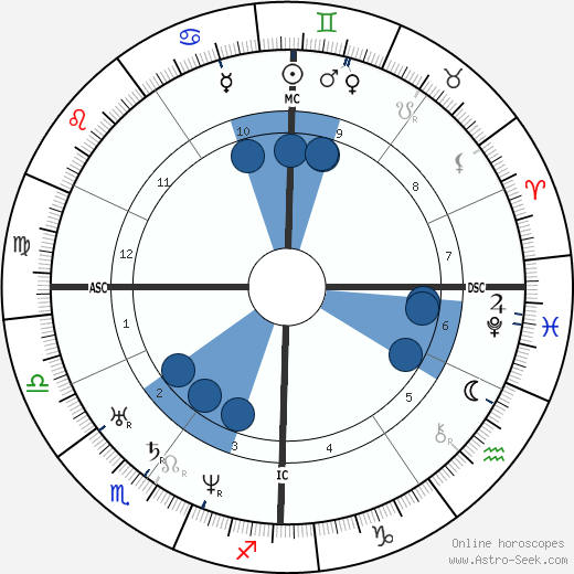 Patrice Maurice Mac-Mahon wikipedia, horoscope, astrology, instagram