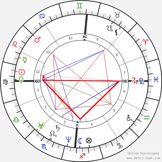 Hermann Schulze-Delitzsch astro natal birth chart, Hermann Schulze-Delitzsch horoscope, astrology