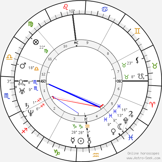 Edgar Allan Poe birth chart, biography, wikipedia 2020, 2021