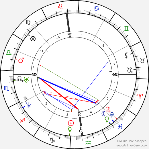 Edgar Allan Poe birth chart, Edgar Allan Poe astro natal horoscope, astrology