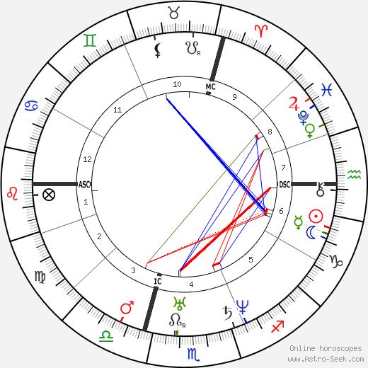 Pierre-Joseph Proudhon tema natale, oroscopo, Pierre-Joseph Proudhon oroscopi gratuiti, astrologia