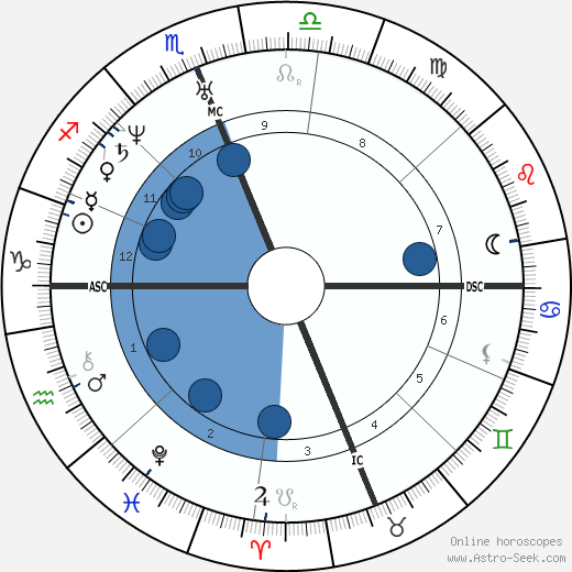 Kit Carson wikipedia, horoscope, astrology, instagram