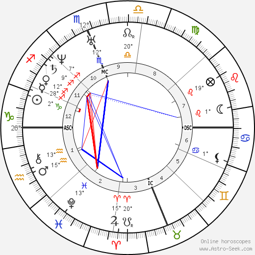 Kit Carson birth chart, biography, wikipedia 2018, 2019