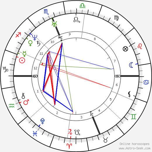 Kit Carson astro natal birth chart, Kit Carson horoscope, astrology
