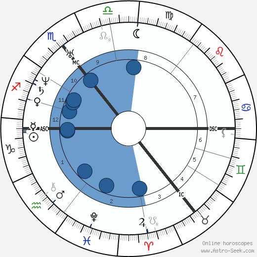 William Gladstone wikipedia, horoscope, astrology, instagram