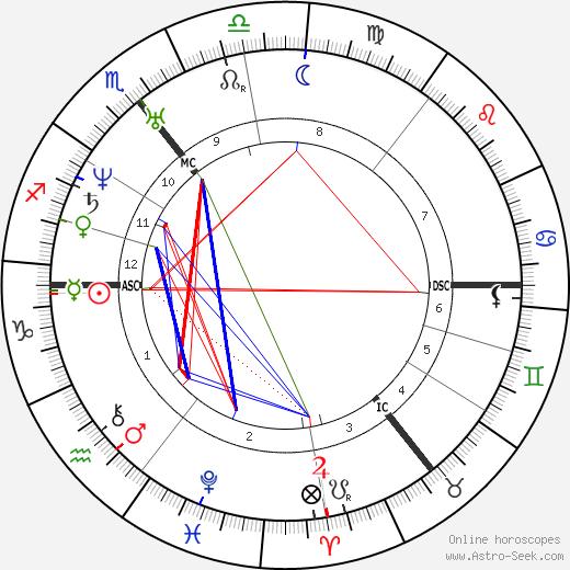William Gladstone tema natale, oroscopo, William Gladstone oroscopi gratuiti, astrologia