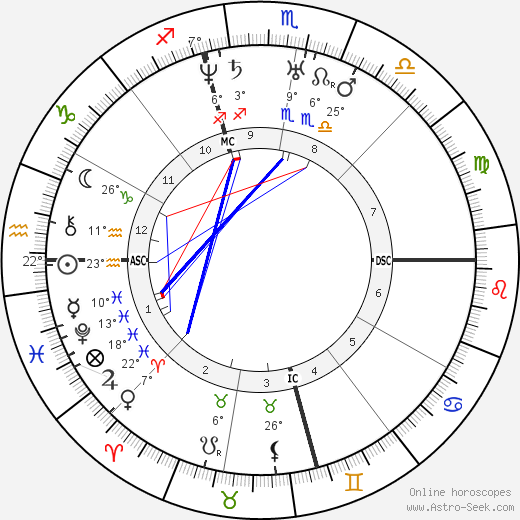 Abraham Lincoln birth chart, biography, wikipedia 2020, 2021