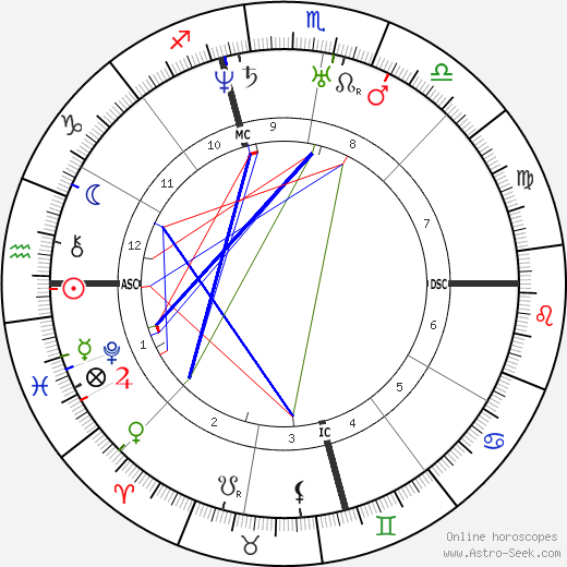 Abraham Lincoln astro natal birth chart, Abraham Lincoln horoscope, astrology