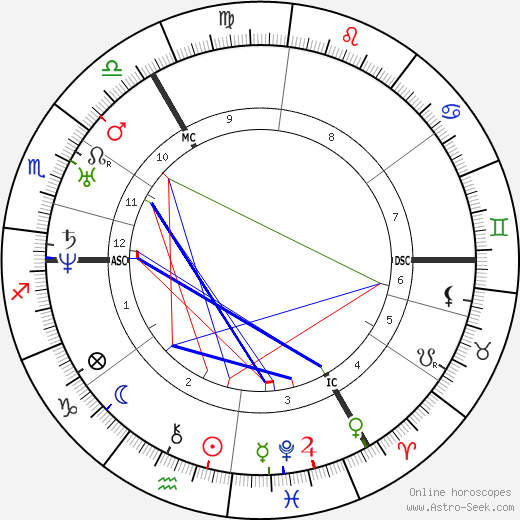 Charles Darwin astro natal birth chart, Charles Darwin horoscope, astrology