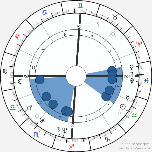 Felix Mendelssohn Bartholdy horoscope, astrology, sign, zodiac, date of birth, instagram