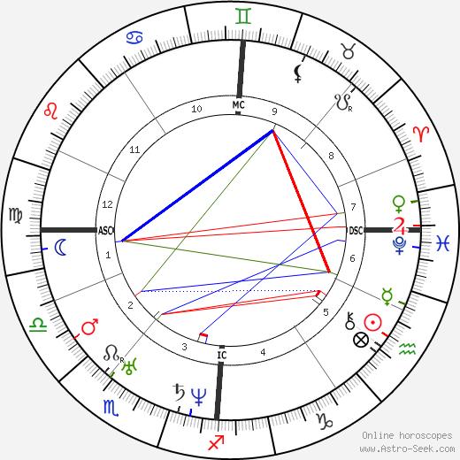 Felix Mendelssohn Bartholdy birth chart, Felix Mendelssohn Bartholdy astro natal horoscope, astrology