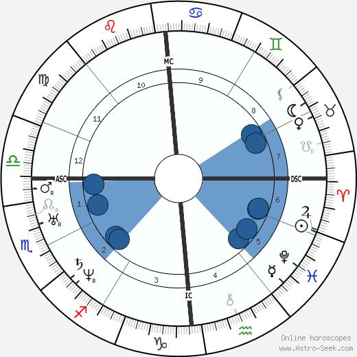Amadee Bonnet wikipedia, horoscope, astrology, instagram