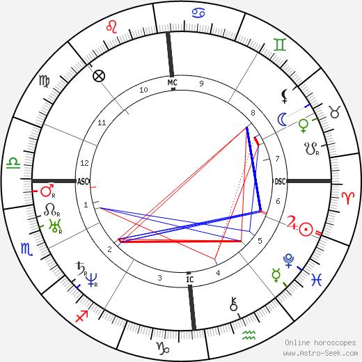 Amadee Bonnet день рождения гороскоп, Amadee Bonnet Натальная карта онлайн