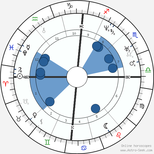 Georges-Eugène Haussmann wikipedia, horoscope, astrology, instagram