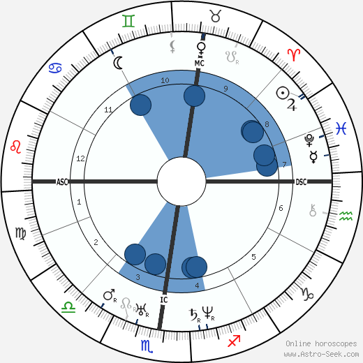 Hippolyte Flandrin wikipedia, horoscope, astrology, instagram