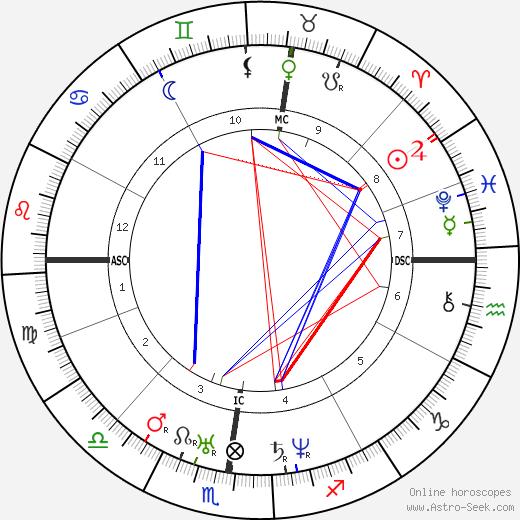 Hippolyte Flandrin birth chart, Hippolyte Flandrin astro natal horoscope, astrology