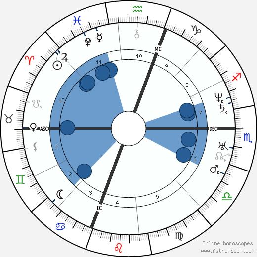 Mariano Jose de Larra wikipedia, horoscope, astrology, instagram