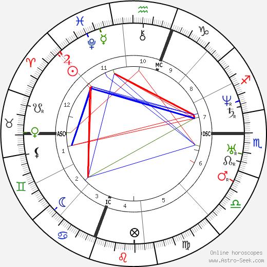 Mariano Jose de Larra astro natal birth chart, Mariano Jose de Larra horoscope, astrology