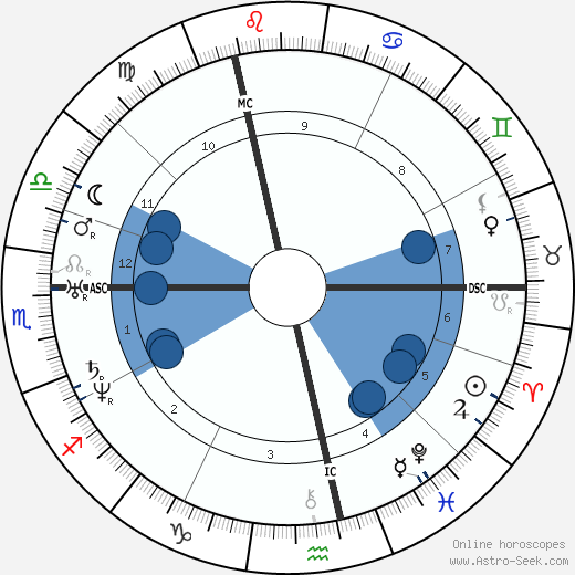Nikolai Vasilievich Gogol wikipedia, horoscope, astrology, instagram