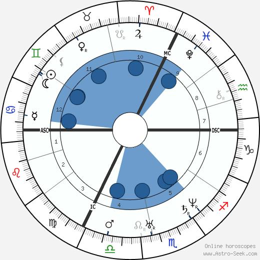 Heinrich Hoffmann wikipedia, horoscope, astrology, instagram