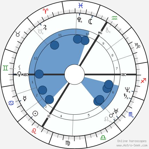 Etienne Vacherot wikipedia, horoscope, astrology, instagram