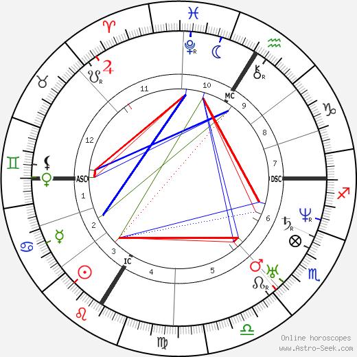 Этьен Вашро Etienne Vacherot день рождения гороскоп, Etienne Vacherot Натальная карта онлайн