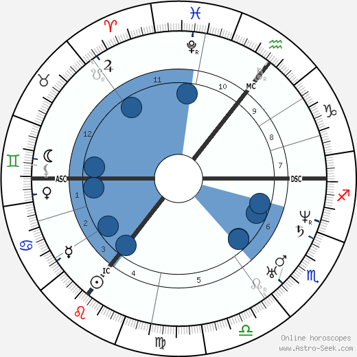 Lord Alfred Tennyson wikipedia, horoscope, astrology, instagram