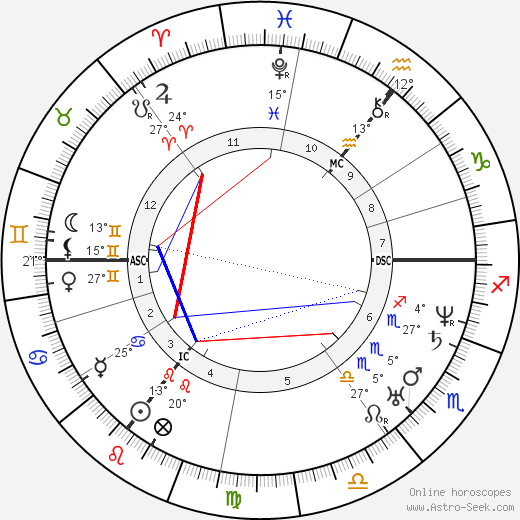 Lord Alfred Tennyson birth chart, biography, wikipedia 2018, 2019