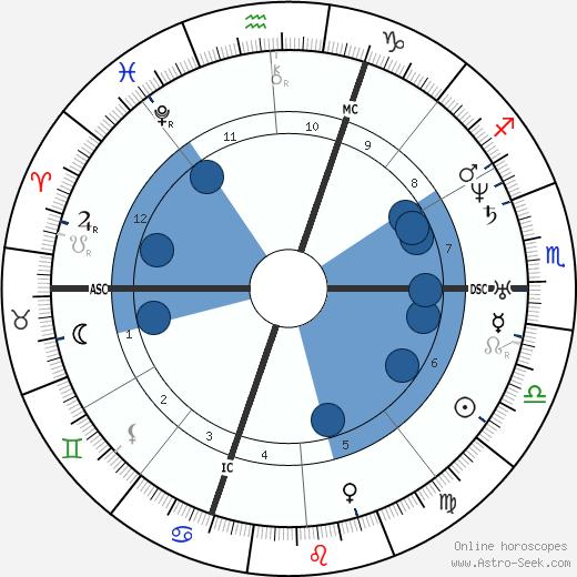 Léon Roches wikipedia, horoscope, astrology, instagram