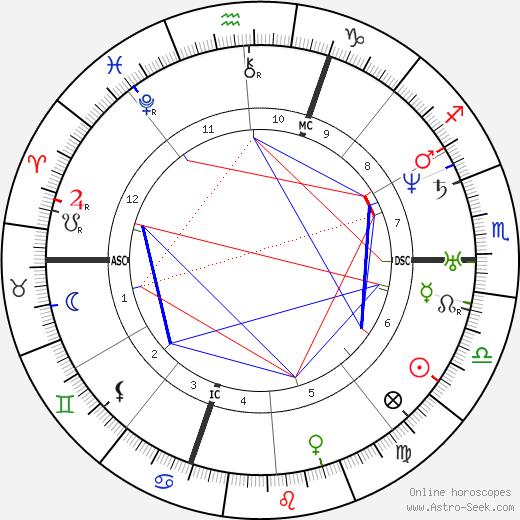 Léon Roches tema natale, oroscopo, Léon Roches oroscopi gratuiti, astrologia