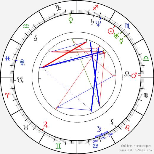 Karel Hynek Mácha astro natal birth chart, Karel Hynek Mácha horoscope, astrology