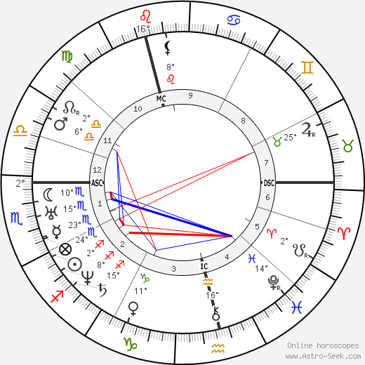 Nikolay Pirogov birth chart, biography, wikipedia 2018, 2019