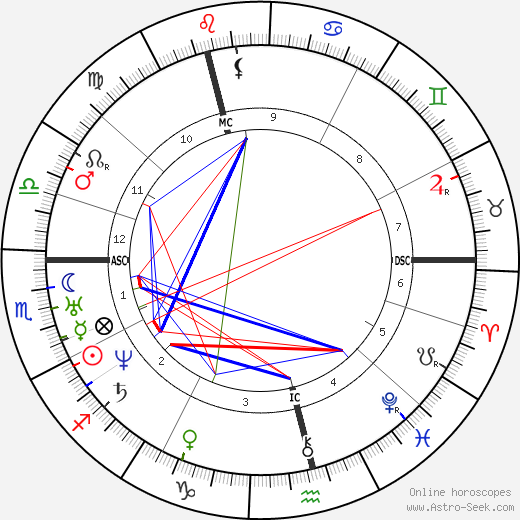 Nikolay Pirogov astro natal birth chart, Nikolay Pirogov horoscope, astrology