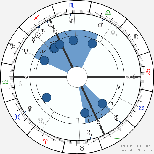 alfred de musset astro birth chart horoscope date of birth. Black Bedroom Furniture Sets. Home Design Ideas