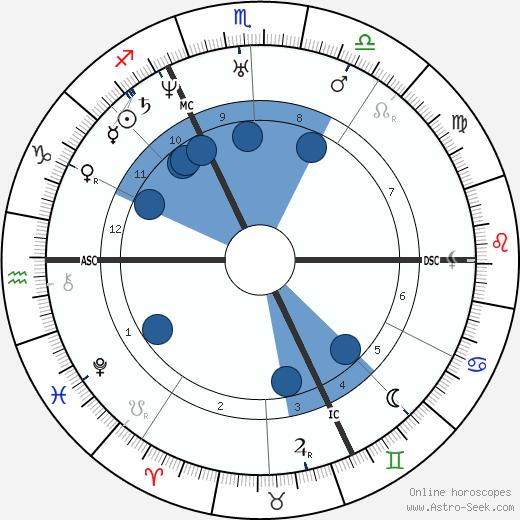 Alfred de Musset wikipedia, horoscope, astrology, instagram