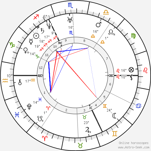Alfred de Musset birth chart, biography, wikipedia 2019, 2020