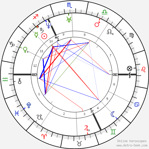 Alfred de Musset astro natal birth chart, Alfred de Musset horoscope, astrology