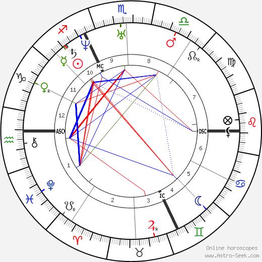 Alfred de Musset birth chart, Alfred de Musset astro natal horoscope, astrology