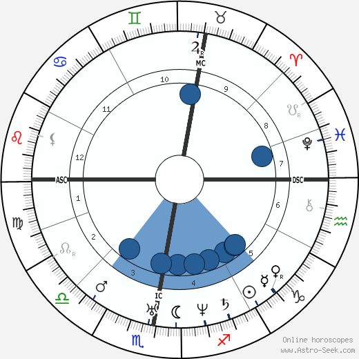 Karl Lepsius wikipedia, horoscope, astrology, instagram