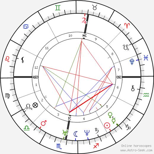 Karl Lepsius tema natale, oroscopo, Karl Lepsius oroscopi gratuiti, astrologia