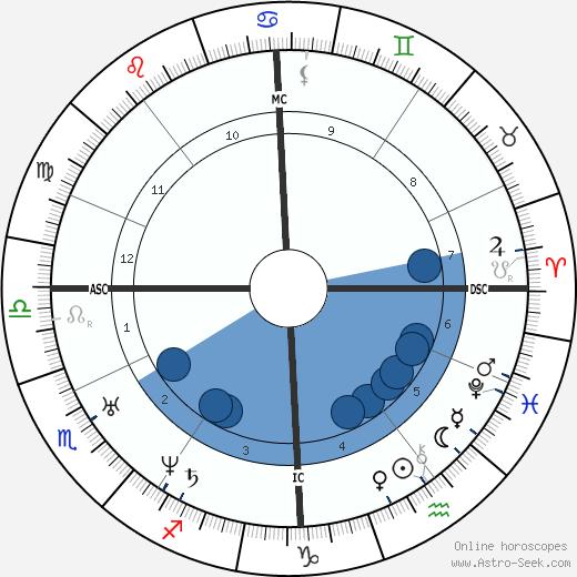 Alexis Soyer wikipedia, horoscope, astrology, instagram