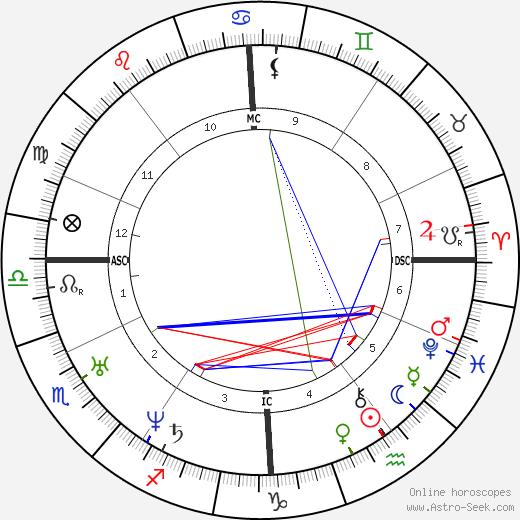 Alexis Soyer tema natale, oroscopo, Alexis Soyer oroscopi gratuiti, astrologia