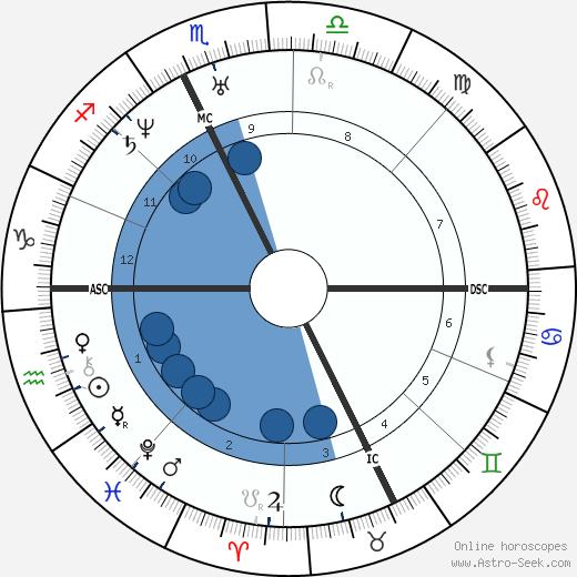 Jean de Quatrefages de Breau wikipedia, horoscope, astrology, instagram