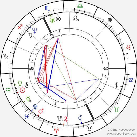 Jean de Quatrefages de Breau astro natal birth chart, Jean de Quatrefages de Breau horoscope, astrology
