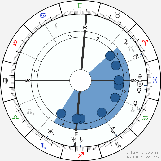 Frédéric Chopin wikipedia, horoscope, astrology, instagram